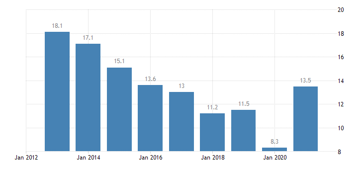 latvia housing cost overburden rate tenant rent at market price eurostat data