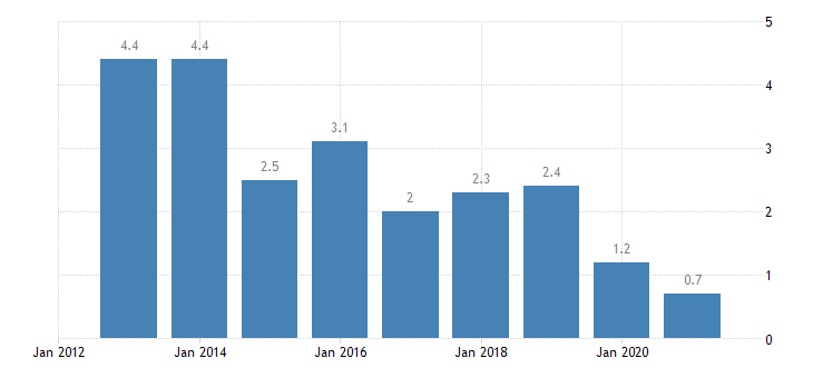 latvia housing cost overburden rate third quintile eurostat data