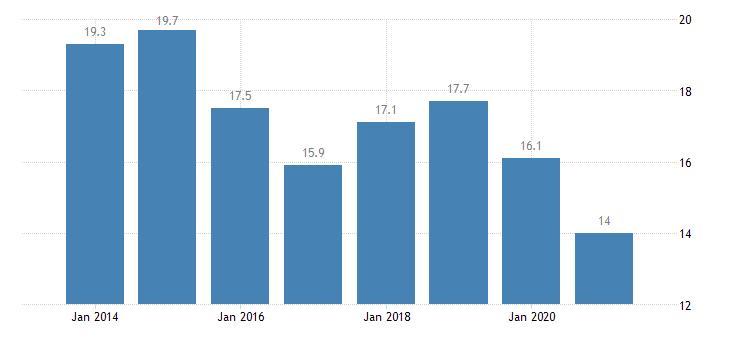 latvia housing deprivation rate 1 item eurostat data