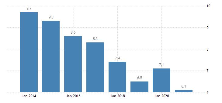 latvia housing deprivation rate 2 items eurostat data