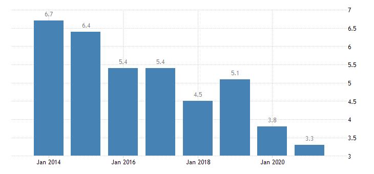 latvia housing deprivation rate 3 items eurostat data