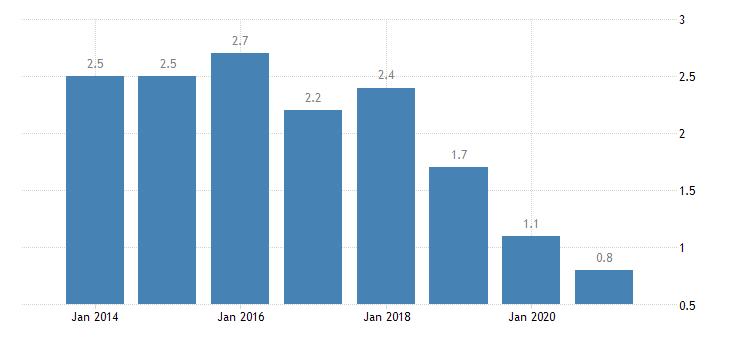 latvia housing deprivation rate 4 items eurostat data