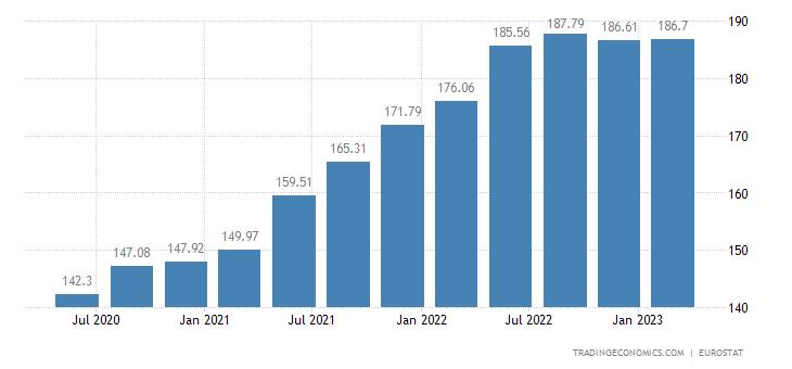 Latvia House Price Index