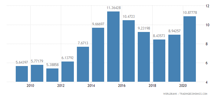 latvia ict goods exports percent of total goods exports wb data