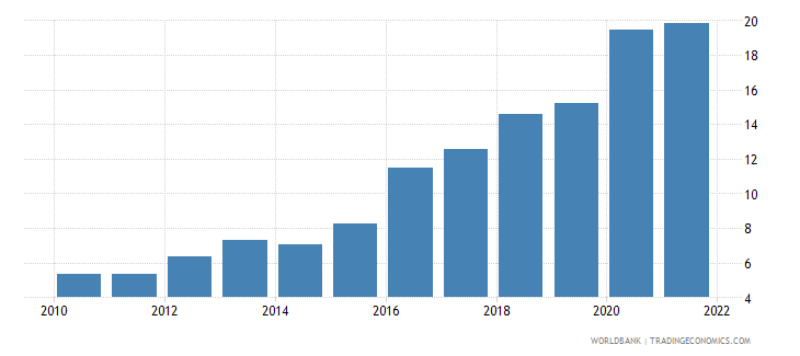 latvia ict service exports percent of service exports bop wb data