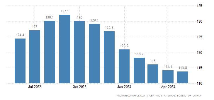 Latvia Import Prices