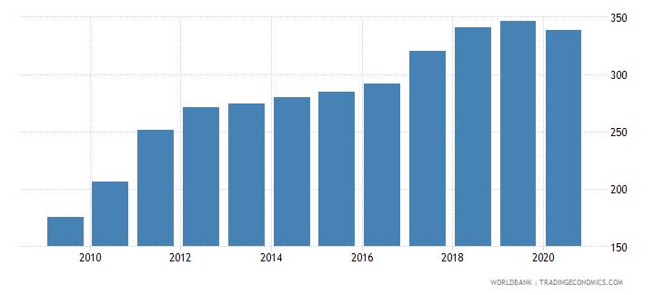 latvia import volume index 2000  100 wb data