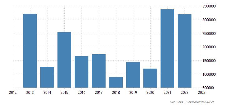 latvia imports bangladesh