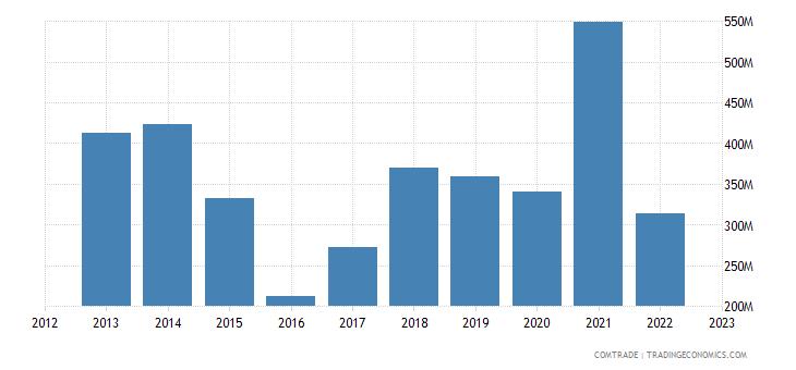 latvia imports belarus