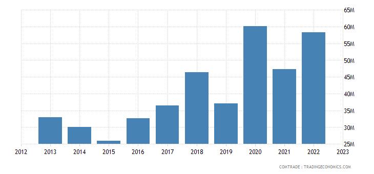 latvia imports bulgaria