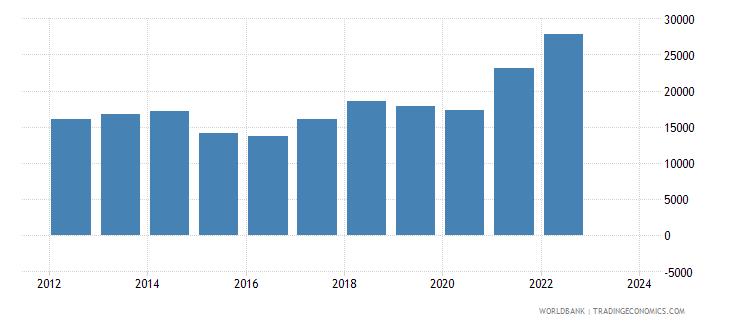 latvia imports merchandise customs current us$ millions wb data