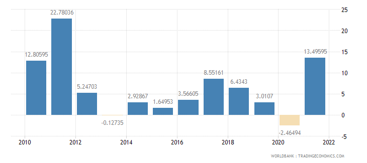 latvia imports of goods and services annual percent growth wb data