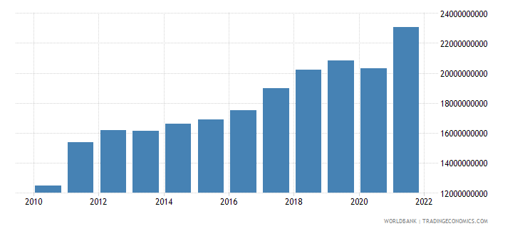 latvia imports of goods and services constant 2000 us dollar wb data