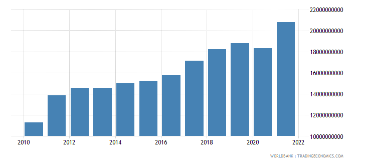 latvia imports of goods and services constant lcu wb data