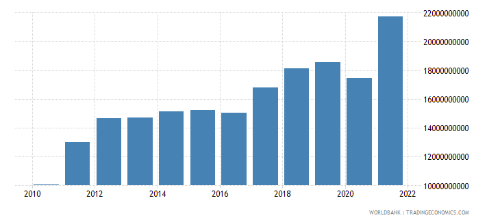 latvia imports of goods and services current lcu wb data