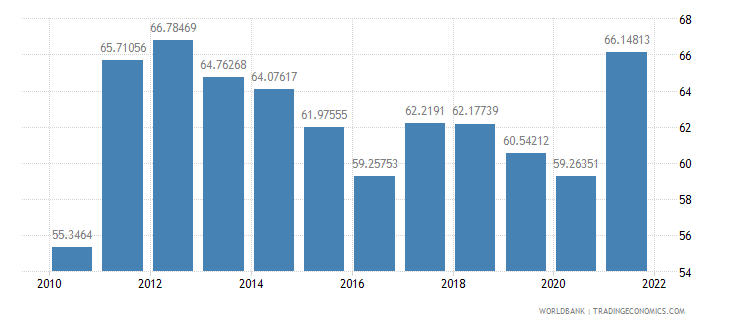 latvia imports of goods and services percent of gdp wb data