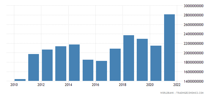 latvia imports of goods services and income bop us dollar wb data