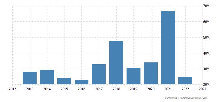 latvia imports russia articles iron steel