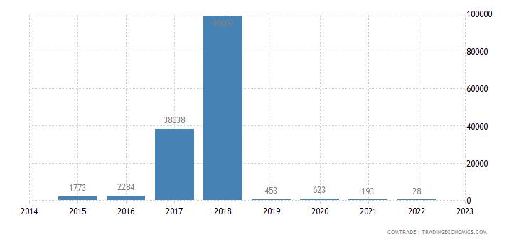 latvia imports rwanda