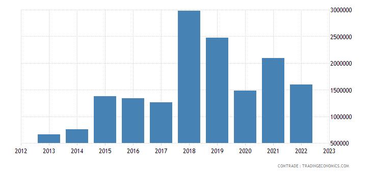 latvia imports slovakia aluminum