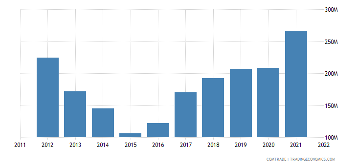 latvia imports ukraine