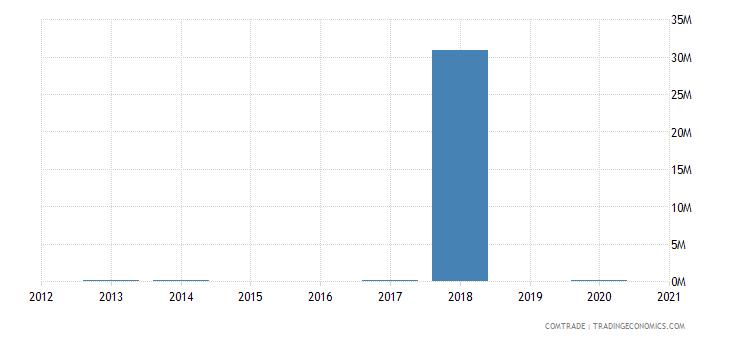 latvia imports venezuela