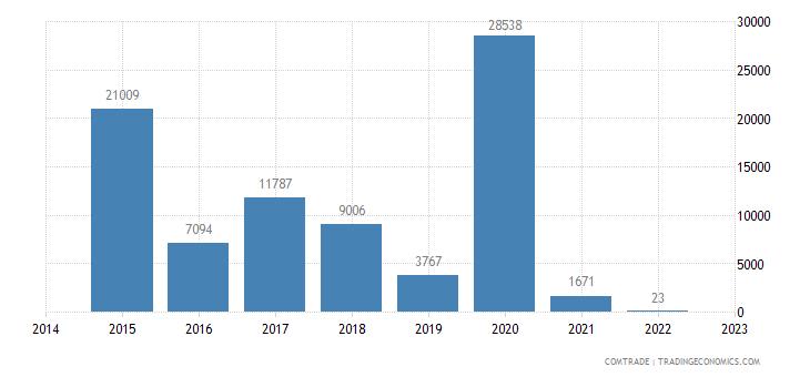 latvia imports vietnam other articles iron steel