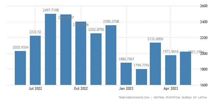 Latvia Imports