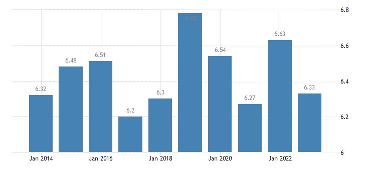 latvia income quintile share ratio s80 s20 eurostat data