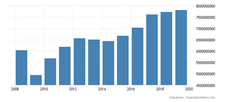latvia industrial production constant us$ wb data