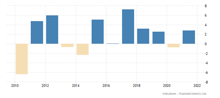 latvia industry value added annual percent growth wb data