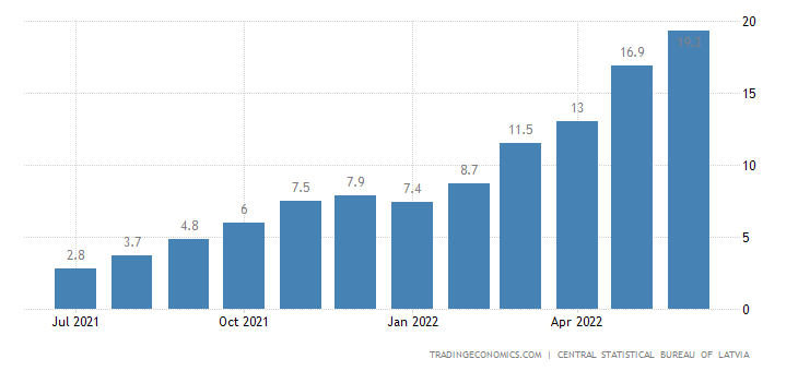 Latvia Inflation Rate