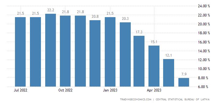 Latvia Inflation Rate