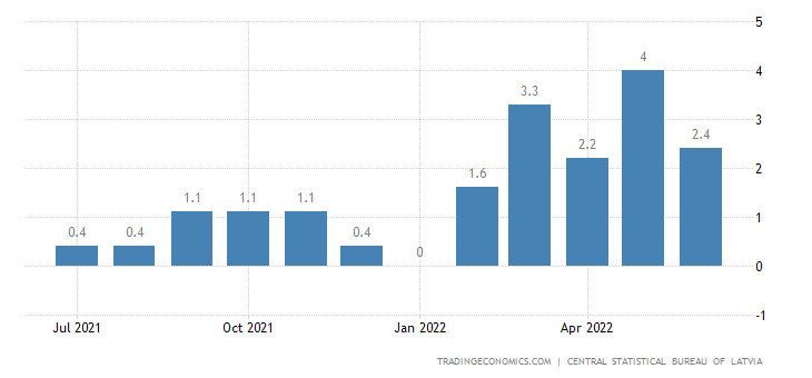 Latvia Inflation Rate MoM