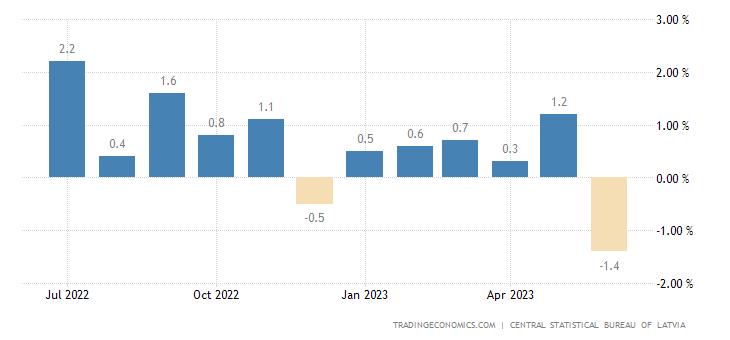 Latvia Inflation Rate MoM