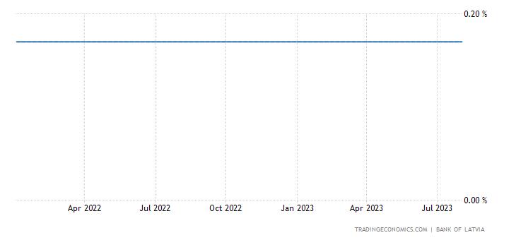 Latvia Three Month Interbank Rate