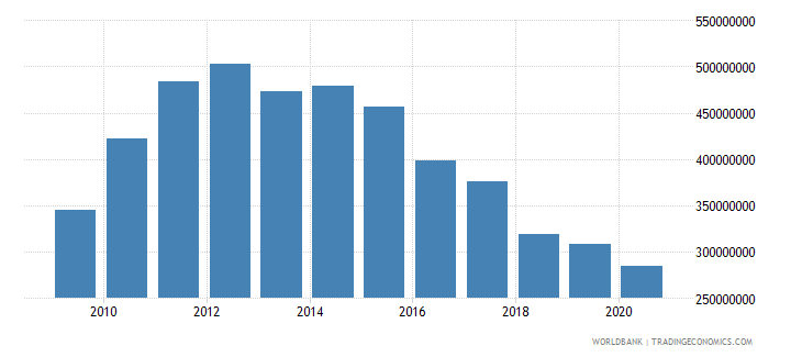 latvia interest payments current lcu wb data
