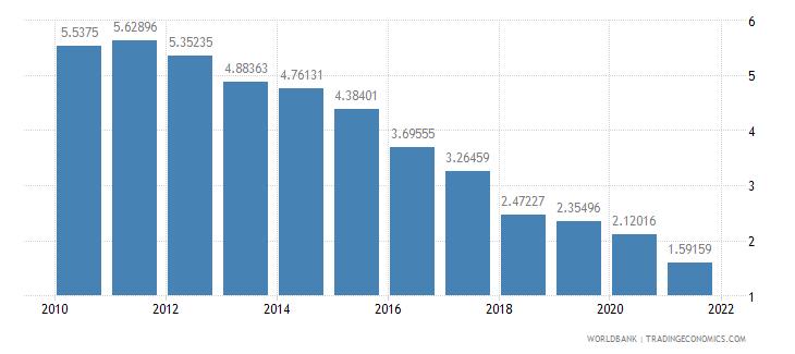 latvia interest payments percent of revenue wb data