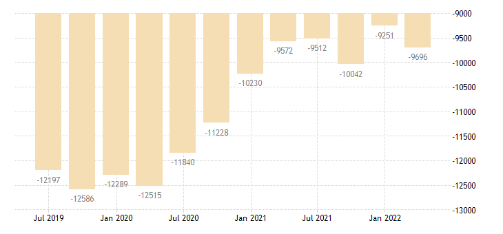 latvia international investment position financial account eurostat data