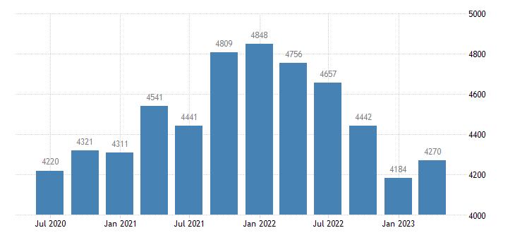 latvia international investment position financial account reserve assets eurostat data