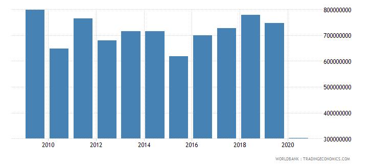 latvia international tourism expenditures for travel items us dollar wb data