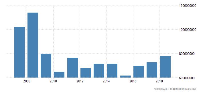 latvia international tourism expenditures us dollar wb data
