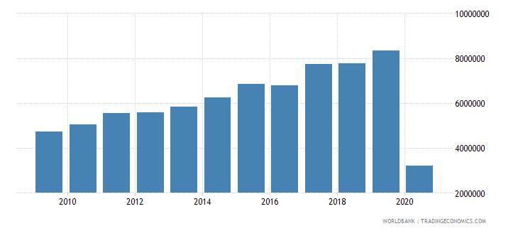 latvia international tourism number of arrivals wb data