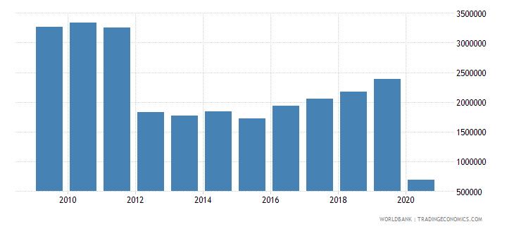 latvia international tourism number of departures wb data