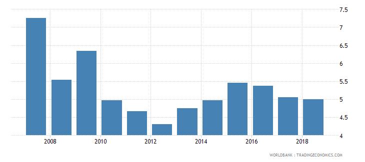 latvia international tourism receipts percent of total exports wb data