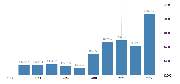 latvia international trade imports eurostat data