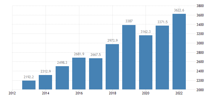 latvia international trade of machinery transport equipment sitc 7 exports eurostat data