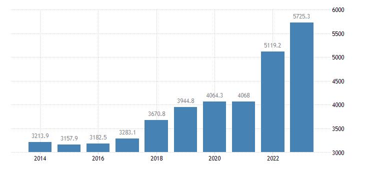 latvia international trade of other manufactured goods sitc 68 exports eurostat data