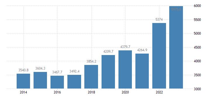 latvia international trade of other manufactured goods sitc 68 imports eurostat data