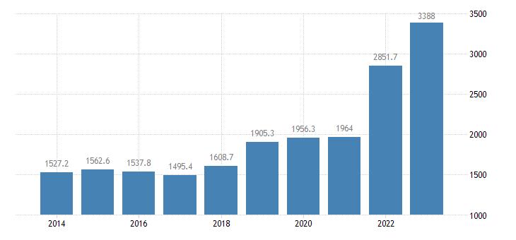 latvia international trade of raw materials sitc 24 exports eurostat data